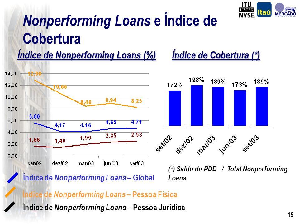 14 Provisão para Créditos de Liquidação Duvidosa R$ Milhões Provisão Mínima Provisão Adicional Total de Provisão