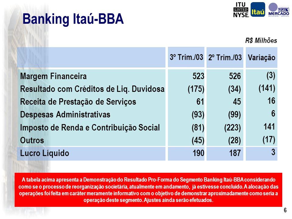 5 Banking Itaú 3º Trim./03 1.704 (275) 855 (1.484) (112) (381) 308 2º Trim./03 1.521 (284) 825 (1.350) (154) (338) 220 Variação 183 9 30 (134) 43 (43)
