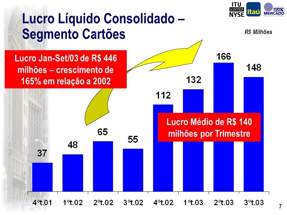 6 Banking Itaú-BBA 3º Trim./03 523 (175) 61 (93) (81) (45) 190 2º Trim./03 526 (34) 45 (99) (223) (28) 187 Variação (3) (141) 16 6 141 (17) 3 R$ Milhõ