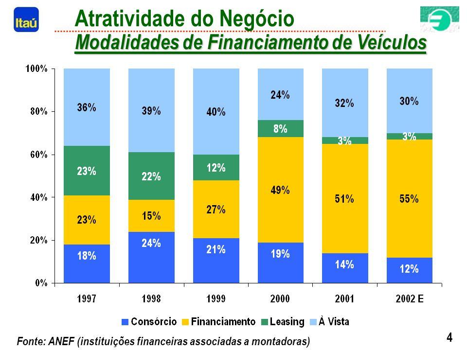 4 Modalidades de Financiamento de Veículos Atratividade do Negócio Modalidades de Financiamento de Veículos Fonte: ANEF (instituições financeiras associadas a montadoras)