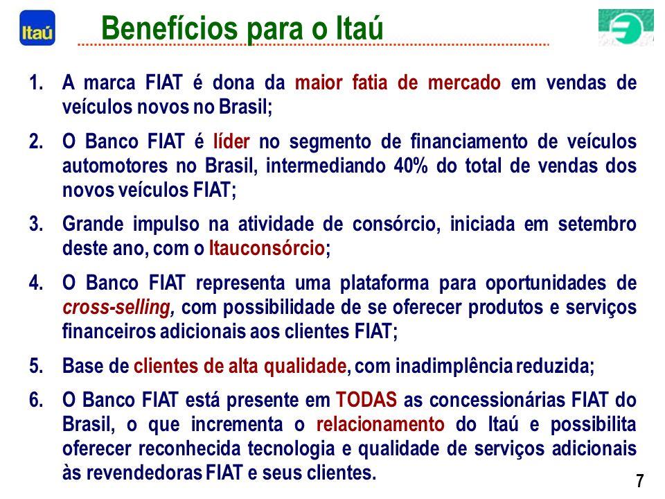 7 Benefícios para o Itaú 1.A marca FIAT é dona da maior fatia de mercado em vendas de veículos novos no Brasil; 2.O Banco FIAT é líder no segmento de financiamento de veículos automotores no Brasil, intermediando 40% do total de vendas dos novos veículos FIAT; 3.Grande impulso na atividade de consórcio, iniciada em setembro deste ano, com o Itauconsórcio; 4.O Banco FIAT representa uma plataforma para oportunidades de cross-selling, com possibilidade de se oferecer produtos e serviços financeiros adicionais aos clientes FIAT; 5.Base de clientes de alta qualidade, com inadimplência reduzida; 6.O Banco FIAT está presente em TODAS as concessionárias FIAT do Brasil, o que incrementa o relacionamento do Itaú e possibilita oferecer reconhecida tecnologia e qualidade de serviços adicionais às revendedoras FIAT e seus clientes.