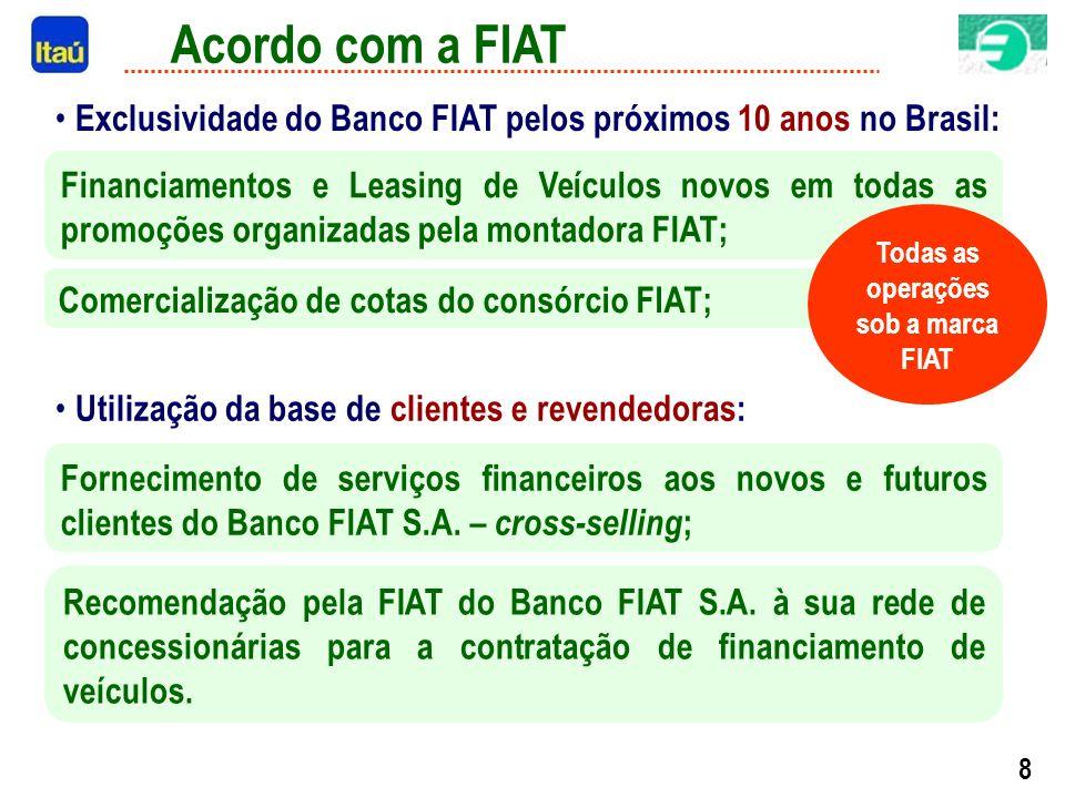 8 Acordo com a FIAT Financiamentos e Leasing de Veículos novos em todas as promoções organizadas pela montadora FIAT; Comercialização de cotas do consórcio FIAT; Fornecimento de serviços financeiros aos novos e futuros clientes do Banco FIAT S.A.