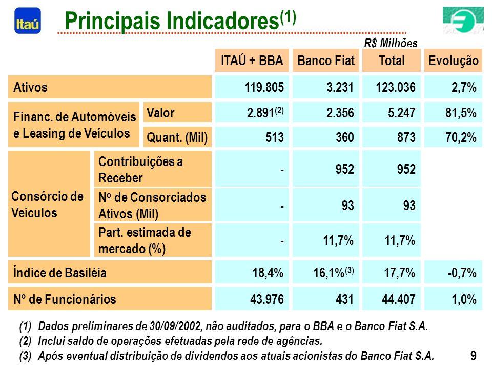 9 R$ Milhões (1)Dados preliminares de 30/09/2002, não auditados, para o BBA e o Banco Fiat S.A.