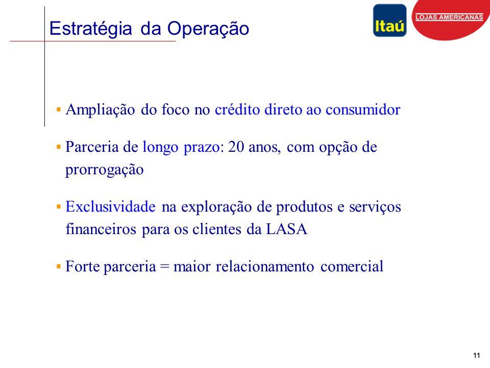 11 Estratégia da Operação Ampliação do foco no crédito direto ao consumidor Parceria de longo prazo: 20 anos, com opção de prorrogação Exclusividade na exploração de produtos e serviços financeiros para os clientes da LASA Forte parceria = maior relacionamento comercial