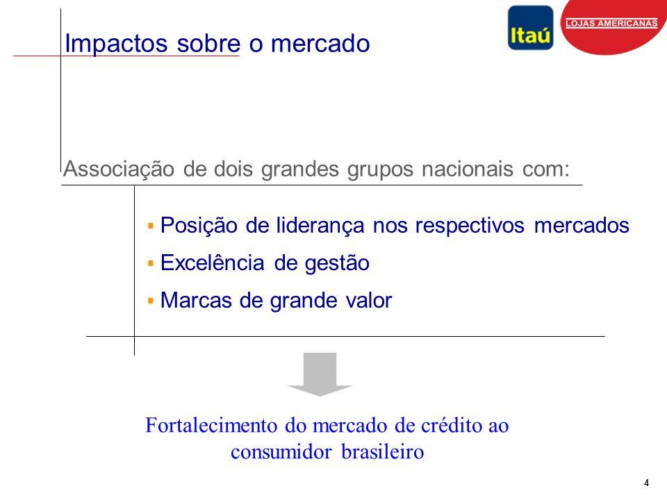 5 Destaques - Crédito direto ao consumidor Itaú Cartões de Crédito (*) Crediário e Empréstimo Pessoal Clientes Ativos (milhões) Caixas Eletrônicos Pontos de Venda (**) R$ 5.162 milhões R$ 6.926 milhões - 10,7 milhões 8,6 milhões 11,8 milhões 21.150 3.073 / 31 de Dezembro de 2004 (*) Inclui valores referentes ao aumento da participação no Credicard Banco S.A.