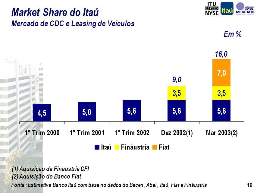 9 Mercado de Financiamento de Veículos O Banco Itaú e a Lógica das Aquisições Fináustria e Fiat Sinergias das Aquisições Consórcio Fiat Operação de Fi