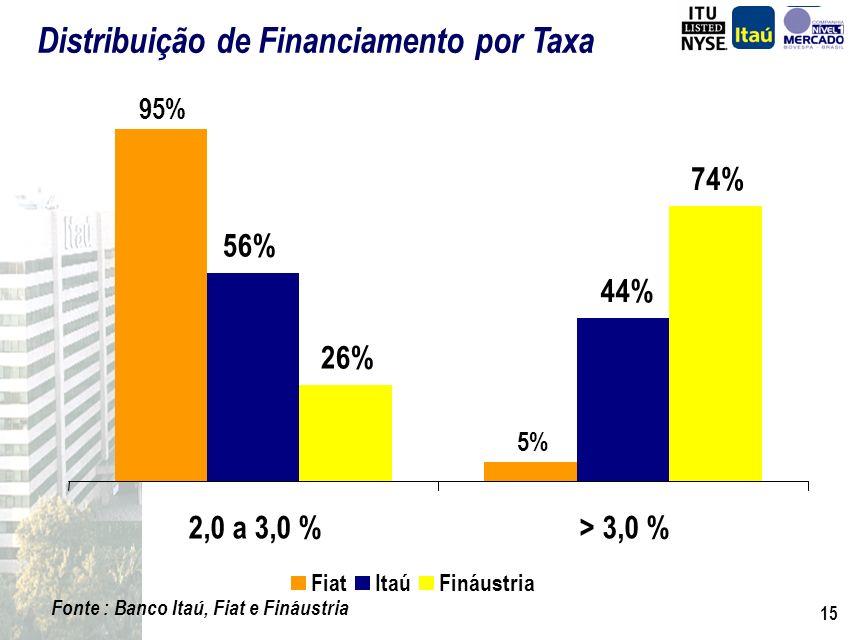 14 Fonte : Banco Itaú, Fiat e Fináustria Distribuição de Financiamento por Idade de Veículo 88% 7% 5% 53% 20% 27% 37% 21% 42% 0km a 3 anos4 a 6 anos>