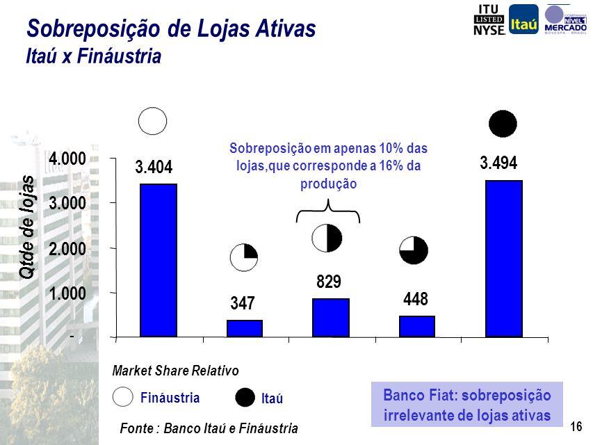 15 Fonte : Banco Itaú, Fiat e Fináustria Distribuição de Financiamento por Taxa 95% 5% 56% 44% 26% 74% 2,0 a 3,0 %> 3,0 % FiatItaúFináustria