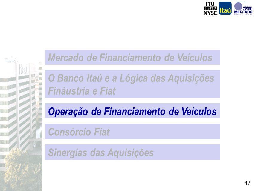 16 Qtde de lojas Fináustria Itaú Market Share Relativo 3.404 347 829 448 3.494 - 1.000 2.000 3.000 4.000 Sobreposição em apenas 10% das lojas,que corr