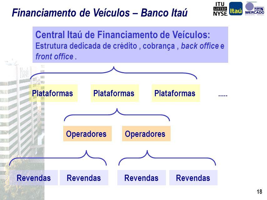 17 Mercado de Financiamento de Veículos O Banco Itaú e a Lógica das Aquisições Fináustria e Fiat Sinergias das Aquisições Consórcio Fiat Operação de F