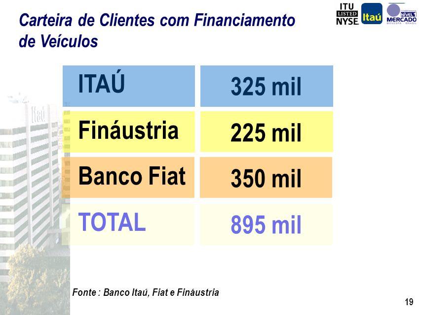 18 Central Itaú de Financiamento de Veículos: Estrutura dedicada de crédito, cobrança, back office e front office. Plataformas..... Operadores Revenda