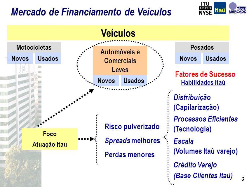 2 Veículos MotocicletasPesados Automóveis e Comerciais Leves NovosUsados NovosUsados NovosUsados Foco Atuação Itaú Risco pulverizado Spreads melhores Perdas menores Distribuição (Capilarização) Processos Eficientes (Tecnologia) Escala (Volumes Itaú varejo) Crédito Varejo (Base Clientes Itaú) Fatores de Sucesso Habilidades Itaú Mercado de Financiamento de Veículos