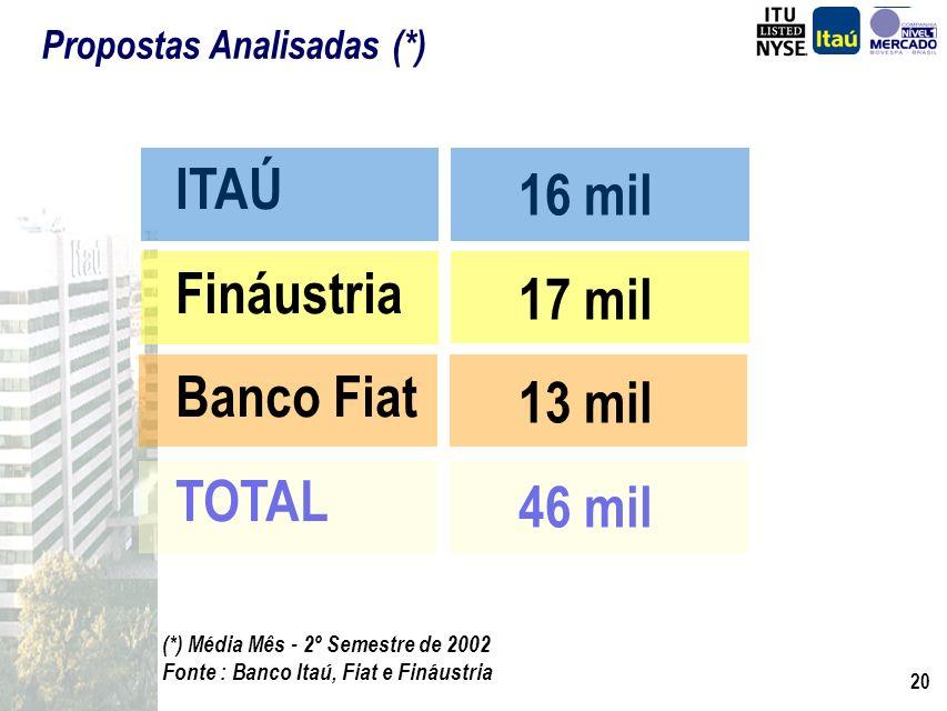 19 Fonte : Banco Itaú, Fiat e Fináustria Carteira de Clientes com Financiamento de Veículos ITAÚ Fináustria Banco Fiat TOTAL 325 mil 225 mil 350 mil 8