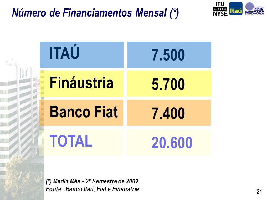 20 Propostas Analisadas (*) ITAÚ Fináustria Banco Fiat TOTAL 16 mil 17 mil 13 mil 46 mil (*) Média Mês - 2º Semestre de 2002 Fonte : Banco Itaú, Fiat