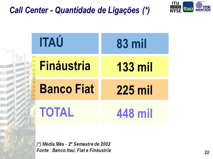 21 (*) Média Mês - 2º Semestre de 2002 Fonte : Banco Itaú, Fiat e Fináustria Número de Financiamentos Mensal (*) ITAÚ Fináustria Banco Fiat TOTAL 7.50