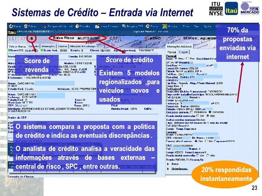 22 Call Center - Quantidade de Ligações (*) ITAÚ Fináustria Banco Fiat TOTAL 83 mil 133 mil 225 mil 448 mil (*) Média Mês - 2º Semestre de 2002 Fonte