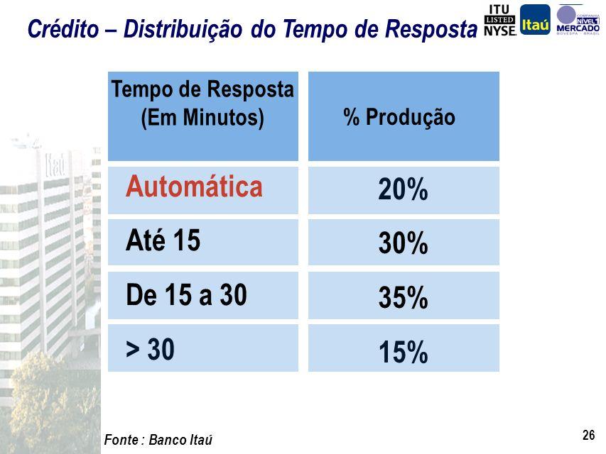 25 A resposta de crédito é enviada pelo sistema para a revenda, operador e gerente comercial,via web ou fax. 20% das propostas têm resposta, em tempo