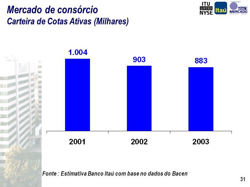 30 Fonte : Bacen Ranking Administradoras Consórcio de Veículos – Maio de 2003