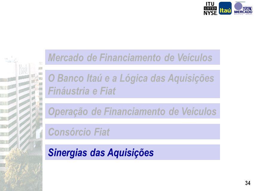 33 (*) Projeção Banco Itaú Fonte : Anef Participação do Consórcio Venda de Veículos Novos