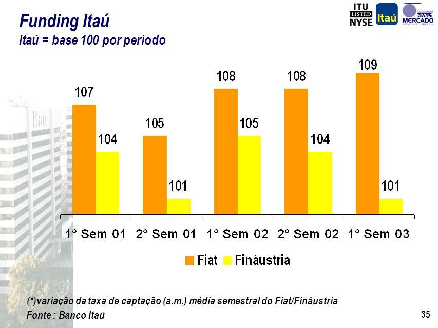 34 Mercado de Financiamento de Veículos O Banco Itaú e a Lógica das Aquisições Fináustria e Fiat Sinergias das Aquisições Consórcio Fiat Operação de F