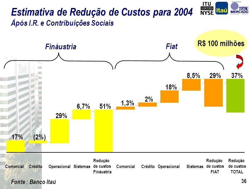 35 (*)variação da taxa de captação (a.m.) média semestral do Fiat/Fináustria Fonte : Banco Itaú Funding Itaú Itaú = base 100 por período