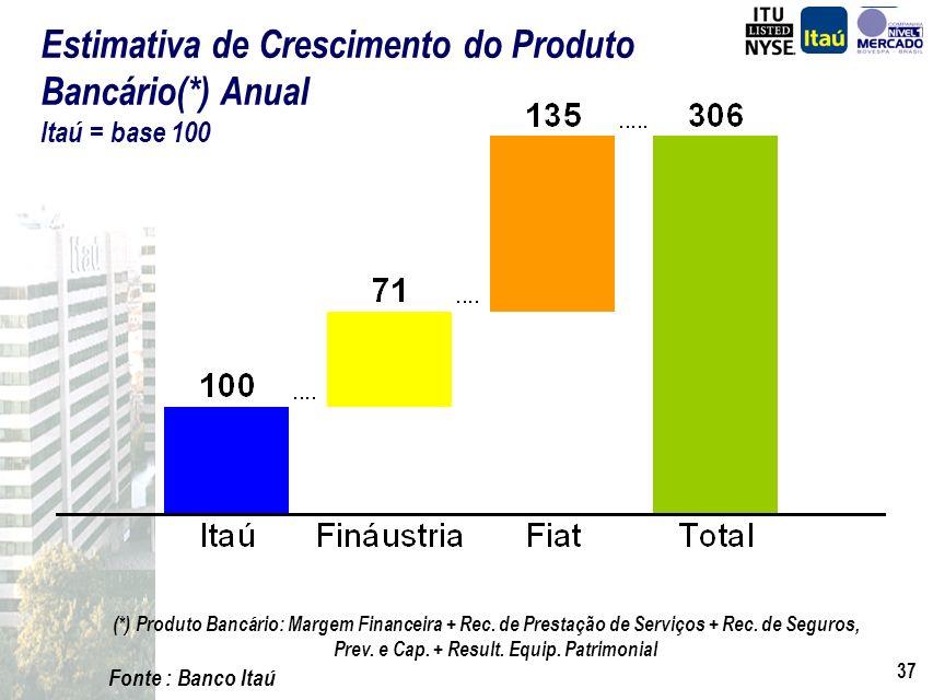 36 R$ 100 milhões 8,5%29%37%... 18%... 29%... 17%(2%)... 51%6,7% 1,3% 2% ComercialCréditoOperacionalSistemas Redução de custos Fináustria ComercialCré
