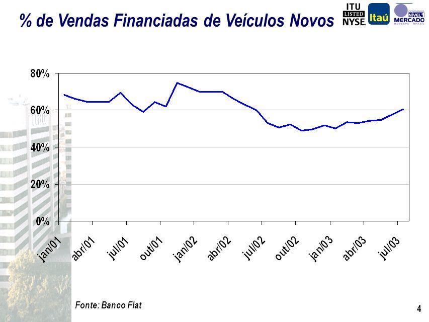 14 Fonte : Banco Itaú, Fiat e Fináustria Distribuição de Financiamento por Idade de Veículo 88% 7% 5% 53% 20% 27% 37% 21% 42% 0km a 3 anos4 a 6 anos> 6 anos FiatItaúFináustria Também complementares nos diferentes tipos de mercado