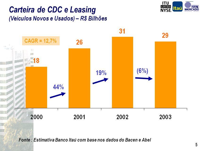 5 Fonte : Estimativa Banco Itaú com base nos dados do Bacen e Abel Carteira de CDC e Leasing (Veículos Novos e Usados) – R$ Bilhões 44% 19% (6%) CAGR = 12,7%