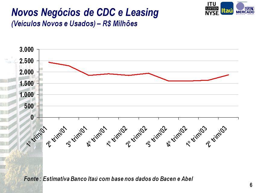 6 Fonte : Estimativa Banco Itaú com base nos dados do Bacen e Abel Novos Negócios de CDC e Leasing (Veículos Novos e Usados) – R$ Milhões