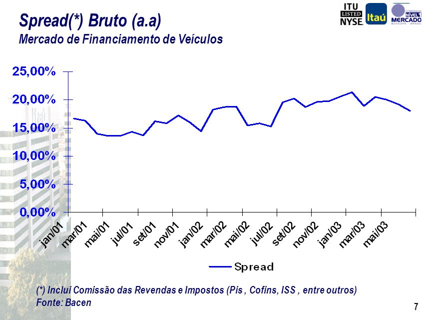 37 Fonte : Banco Itaú Estimativa de Crescimento do Produto Bancário(*) Anual Itaú = base 100 (*) Produto Bancário: Margem Financeira + Rec.