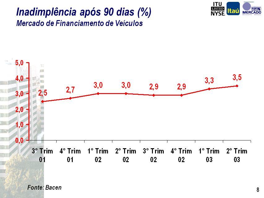 8 Fonte: Bacen Inadimplência após 90 dias (%) Mercado de Financiamento de Veículos