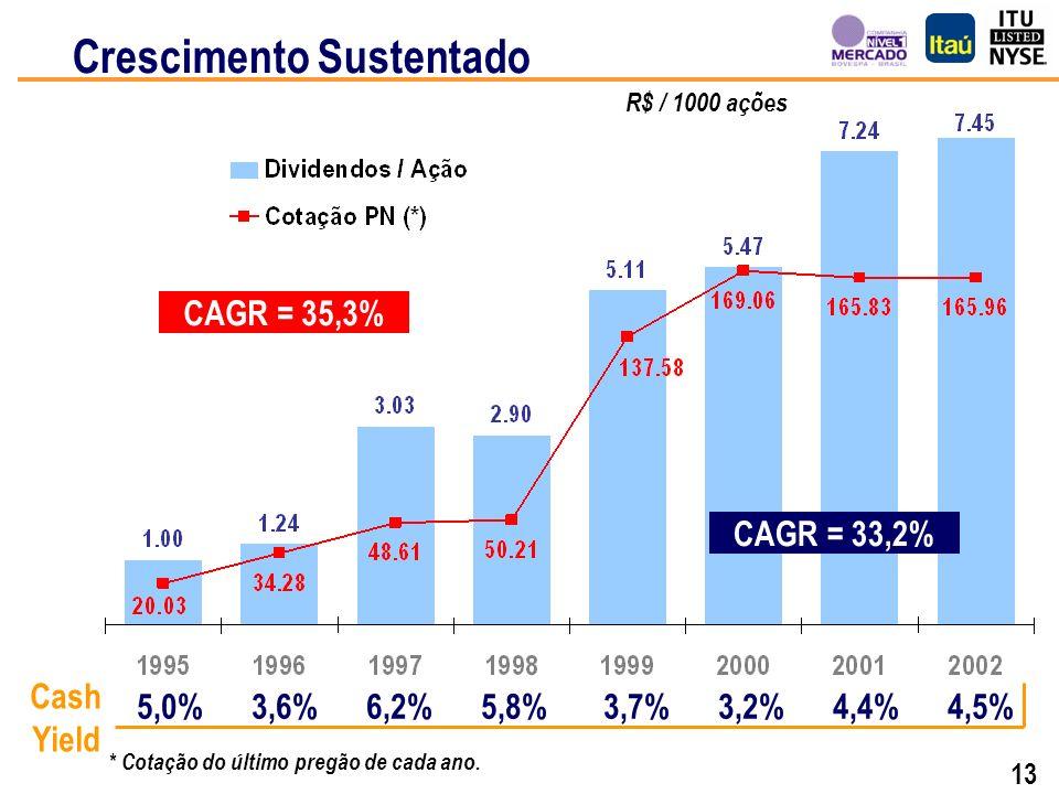 12 Crescimento Sustentado DividendosR$ 302 milhões Div.
