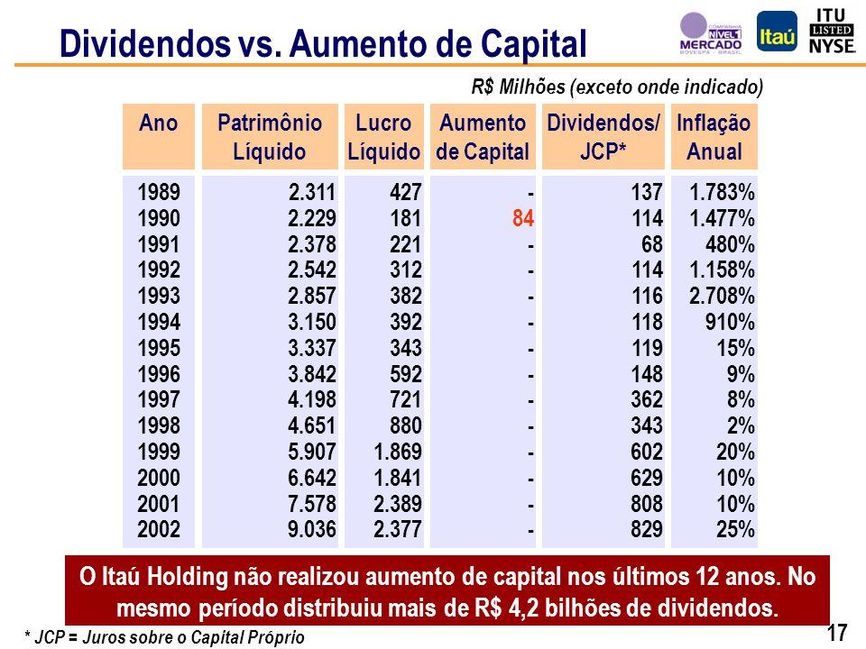 16 Ferramenta de Criação de Valor ao Acionista Política de Dividendos Ferramenta de Criação de Valor ao Acionista Política de Distribuição de Dividend