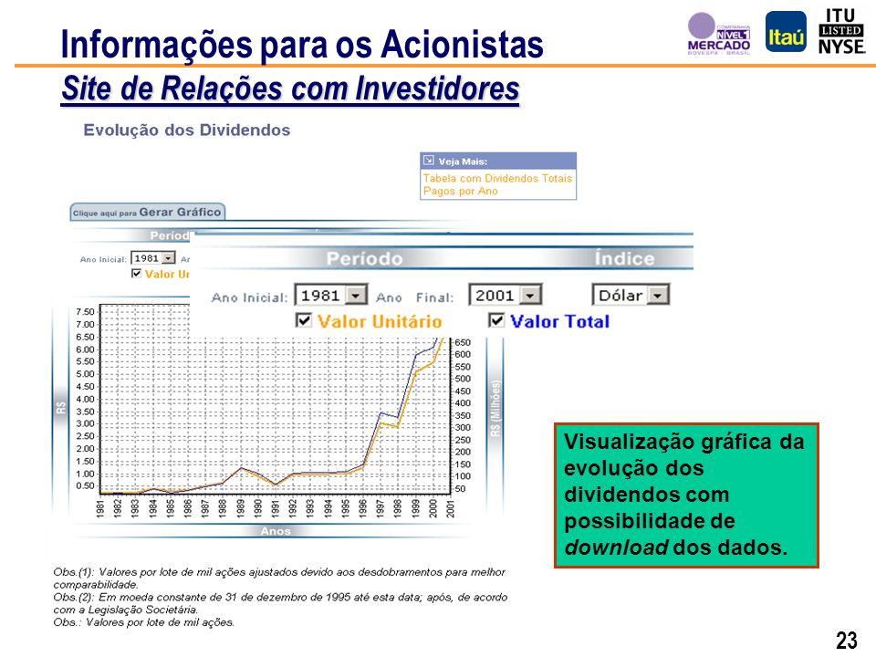 22 Histórico mensal de todos os dividendos unitários pagos desde 1980. Site de Relações com Investidores Informações para os Acionistas Site de Relaçõ