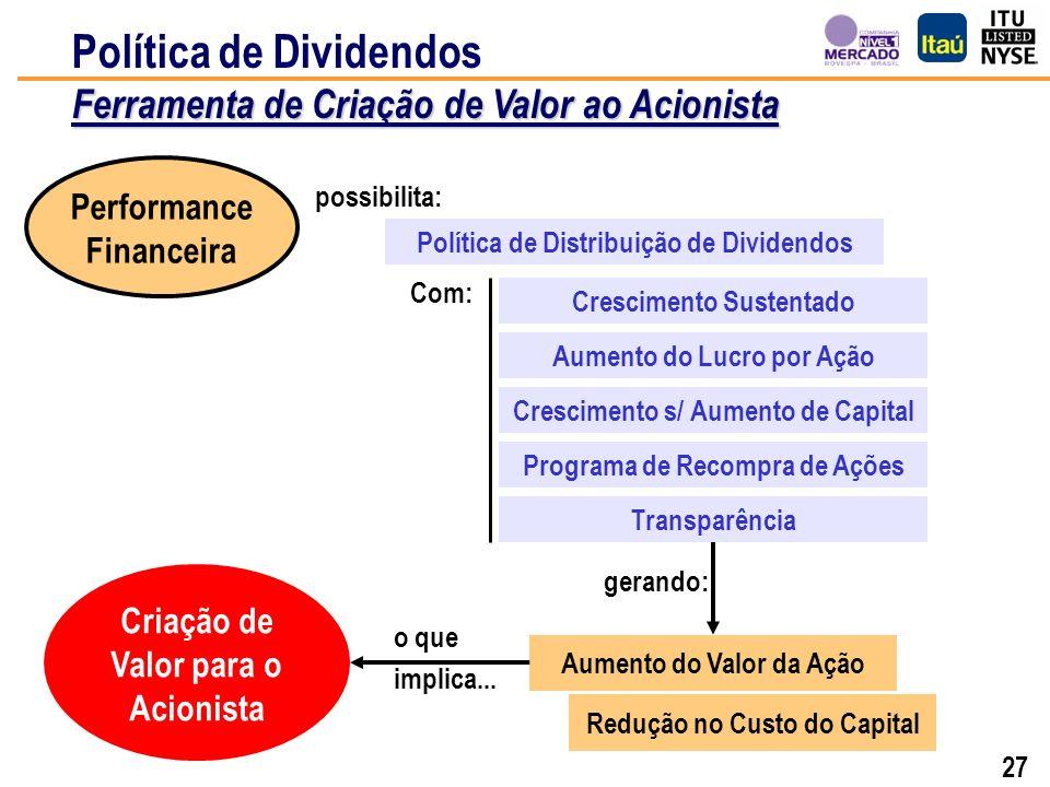 26 Plano Real Crise Russa Desvalorização do Real US$ Crise Mexicana Crise Asiática 100 721 307 1.052 Crise Argentina Ataque ao WTC Evolução das Ações