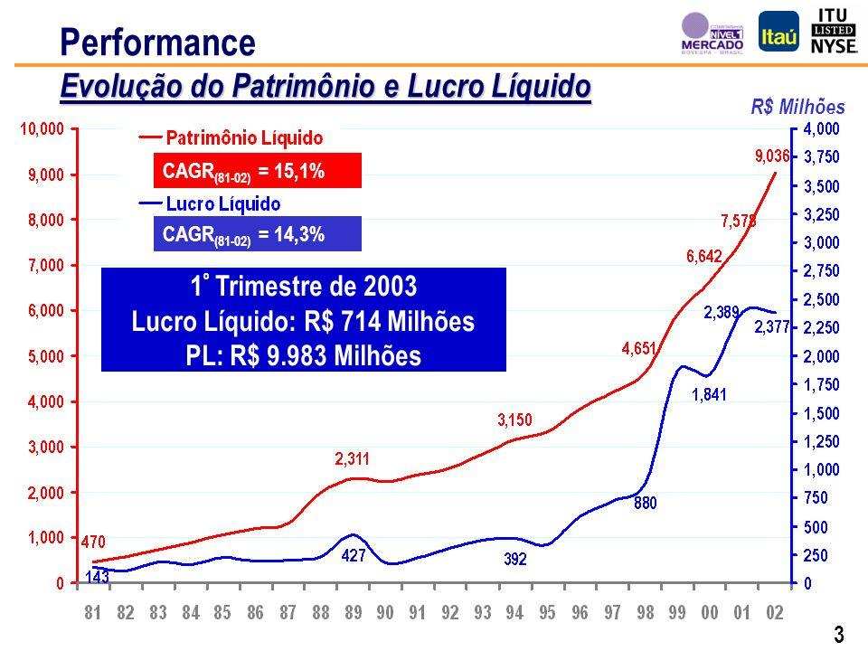 3 Evolução do Patrimônio e Lucro Líquido Performance Evolução do Patrimônio e Lucro Líquido R$ Milhões CAGR (81-02) = 15,1% CAGR (81-02) = 14,3% 1 º Trimestre de 2003 Lucro Líquido: R$ 714 Milhões PL: R$ 9.983 Milhões