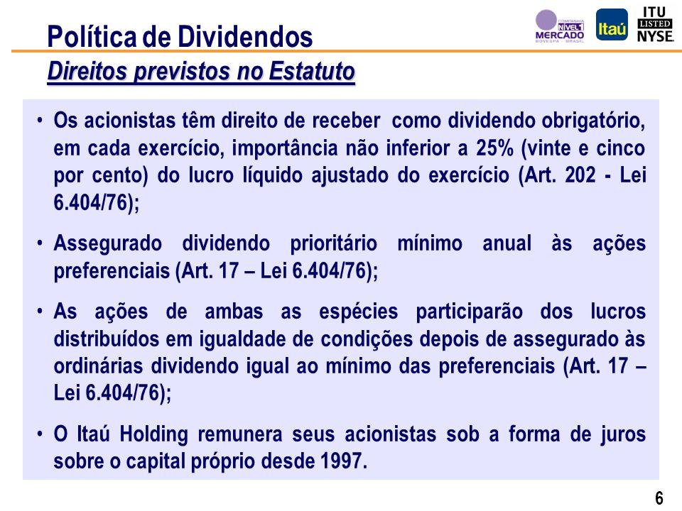 26 Plano Real Crise Russa Desvalorização do Real US$ Crise Mexicana Crise Asiática 100 721 307 1.052 Crise Argentina Ataque ao WTC Evolução das Ações Preferenciais US$ 100 investidos desde Dezembro 1992 até 13 de Maio de 2003 Itaú (1) Itaú (2) Ibov.