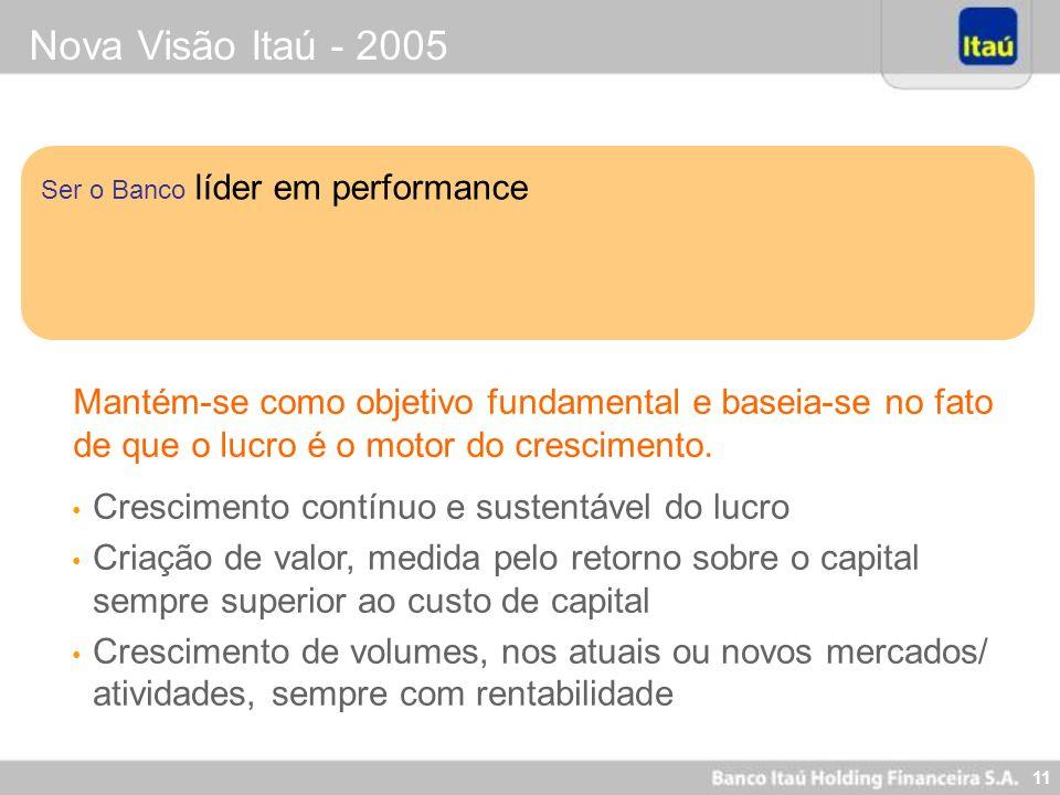 11 Nova Visão Itaú - 2005 Ser o Banco líder em performance Crescimento contínuo e sustentável do lucro Criação de valor, medida pelo retorno sobre o c