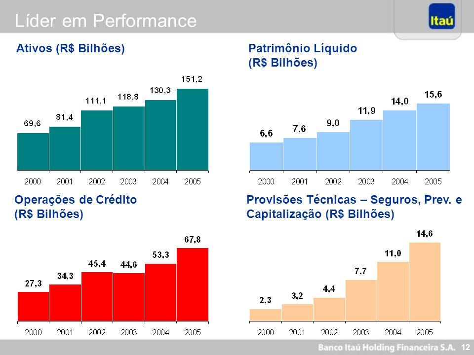 12 Ativos (R$ Bilhões) Operações de Crédito (R$ Bilhões) Patrimônio Líquido (R$ Bilhões) Provisões Técnicas – Seguros, Prev. e Capitalização (R$ Bilhõ