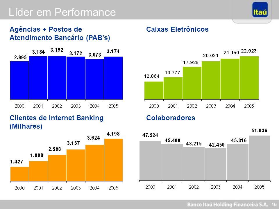 15 Agências + Postos de Atendimento Bancário (PABs) Clientes de Internet Banking (Milhares) Caixas Eletrônicos Colaboradores Líder em Performance
