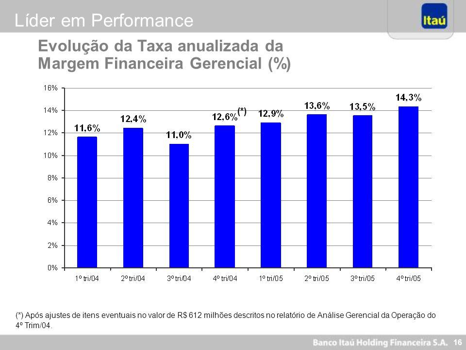16 Evolução da Taxa anualizada da Margem Financeira Gerencial (%) (*) Após ajustes de itens eventuais no valor de R$ 612 milhões descritos no relatóri