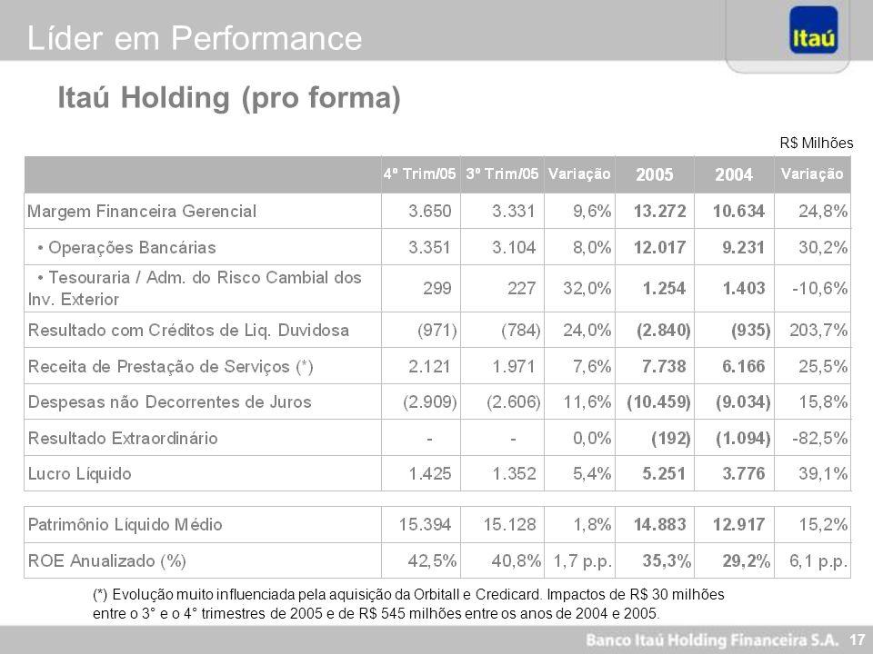 17 R$ Milhões Itaú Holding (pro forma) (*) Evolução muito influenciada pela aquisição da Orbitall e Credicard. Impactos de R$ 30 milhões entre o 3° e