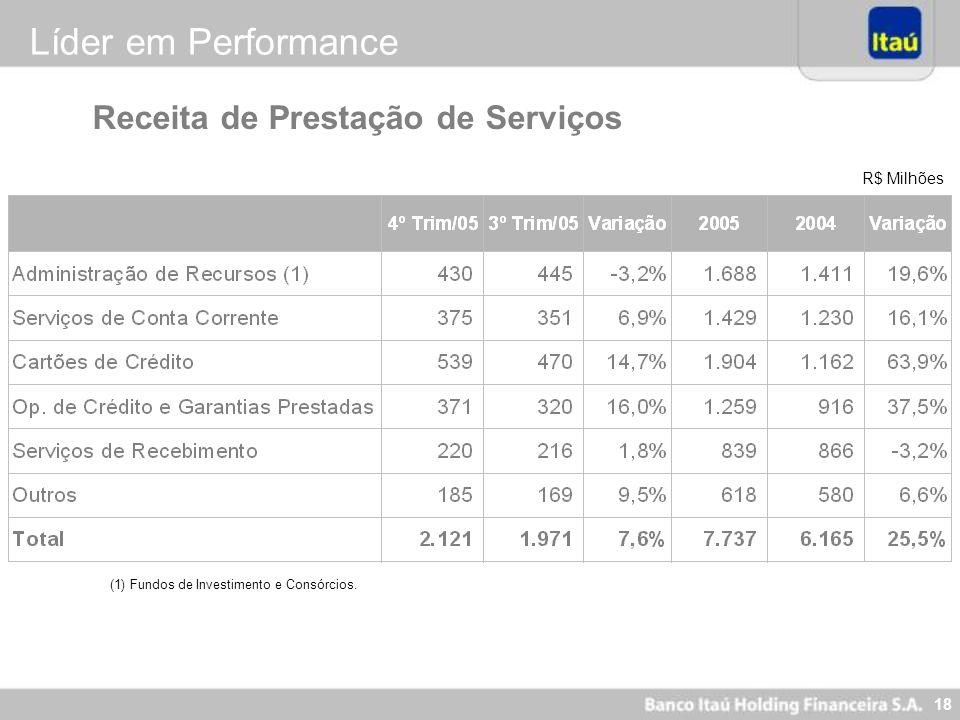 18 R$ Milhões (1) Fundos de Investimento e Consórcios. Receita de Prestação de Serviços Líder em Performance