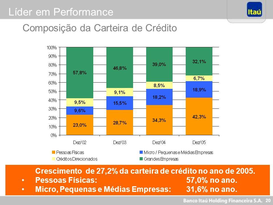 20 Composição da Carteira de Crédito Líder em Performance Crescimento de 27,2% da carteira de crédito no ano de 2005. Pessoas Físicas: 57,0% no ano. M