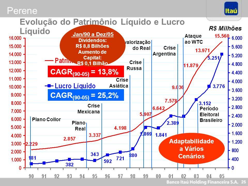 25 CAGR (90-05) = 13,8% CAGR (90-05) = 25,2% Plano Real Crise Mexicana Crise Asiática Crise Russa Desvalorização do Real Crise Argentina Plano Collor