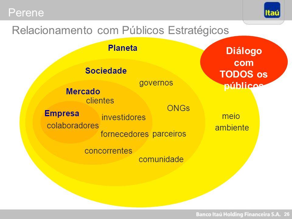 26 Relacionamento com Públicos Estratégicos Planeta meio ambiente Sociedade governos comunidade ONGs parceiros Mercado clientes fornecedores concorren