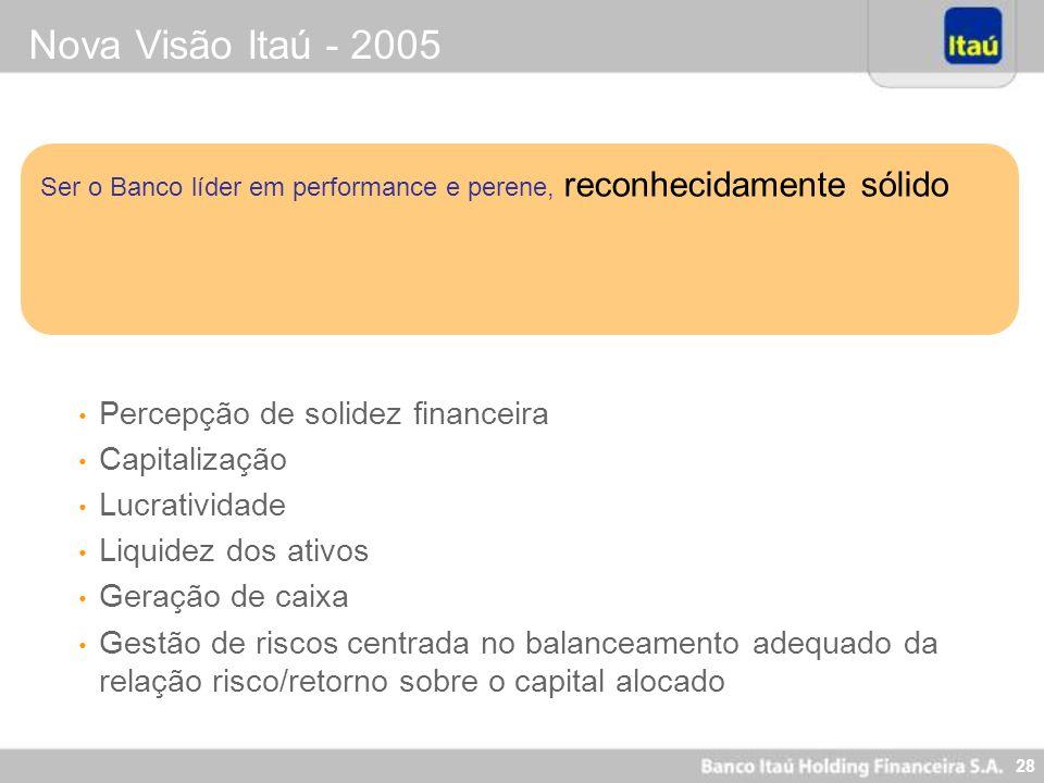 28 Nova Visão Itaú - 2005 Ser o Banco líder em performance e perene, reconhecidamente sólido Percepção de solidez financeira Capitalização Lucrativida