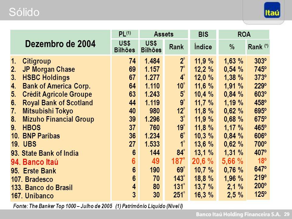 29 1.Citigroup 2.JP Morgan Chase 3.HSBC Holdings 4.Bank of America Corp. 5.Crédit Agricole Groupe 6.Royal Bank of Scotland 7.Mitsubishi Tokyo 8.Mizuho