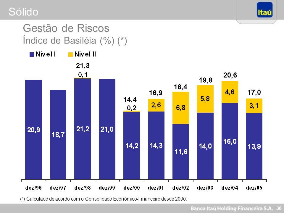 30 Gestão de Riscos Índice de Basiléia (%) (*) 14,4 16,9 18,4 19,8 20,6 17,0 (*) Calculado de acordo com o Consolidado Econômico-Financeiro desde 2000
