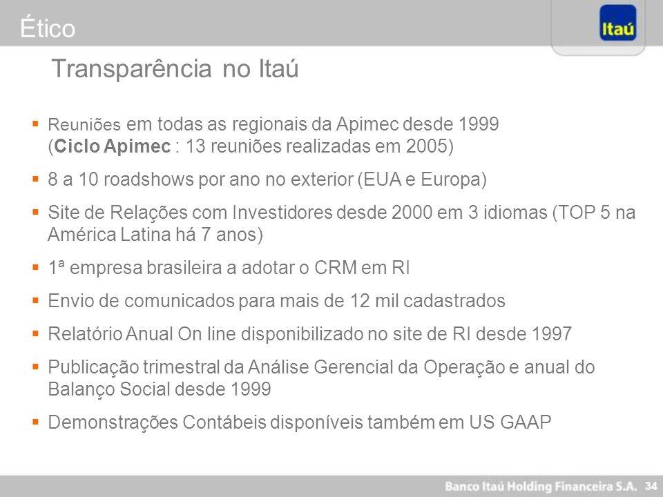 34 Reuniões em todas as regionais da Apimec desde 1999 (Ciclo Apimec : 13 reuniões realizadas em 2005) 8 a 10 roadshows por ano no exterior (EUA e Eur